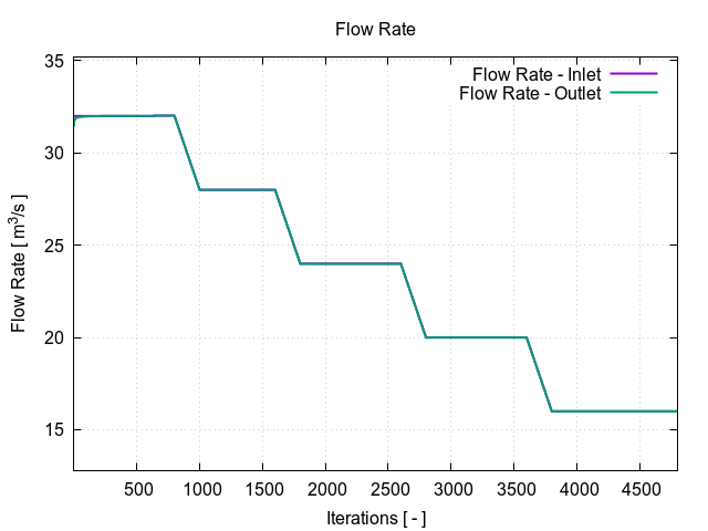 TCAE Centrifugal Fan volumetric flow rate