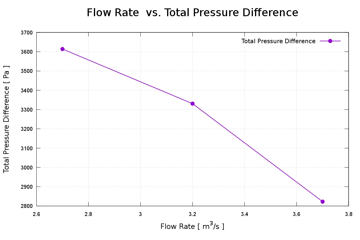 CFD fan Total Pressure Difference