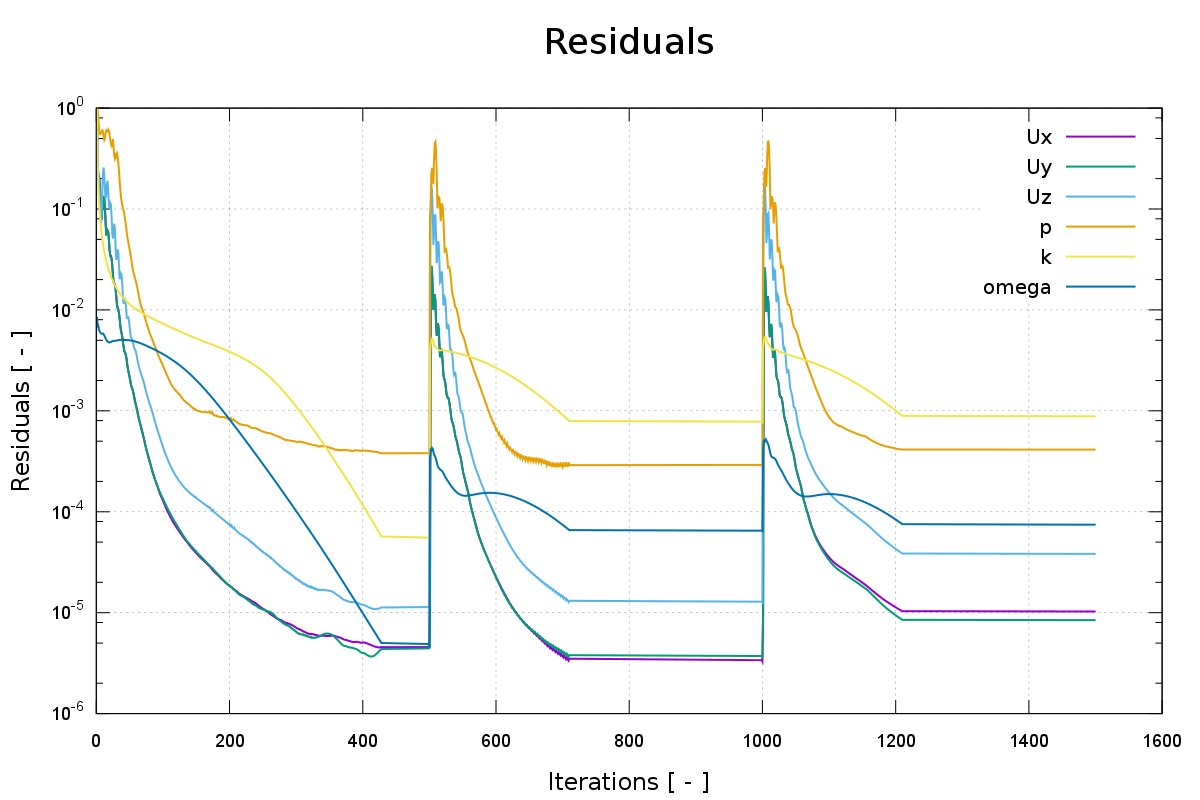 CFD fan run time convergence monitor residuals OpenFOAM