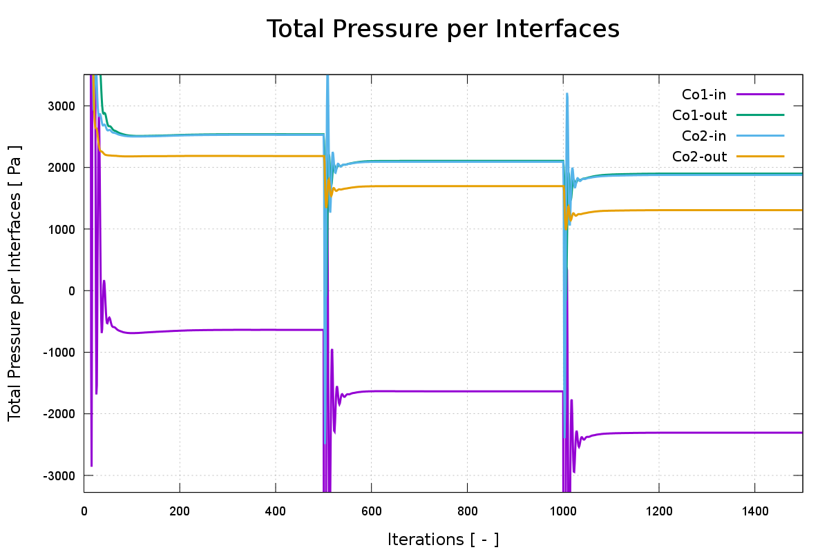 CFD Blower Total pressure averaged per interfaces
